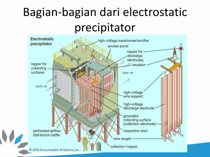 research papers on electrostatic precipitator Electrostatic precipitators since dr frederick cottrell's invention over a century ago, electrostatic precipitators (esps) have been a primary technology for controlling particulate emissions.