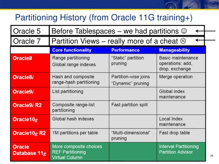 Partitioning History (from Oracle 11G training+)