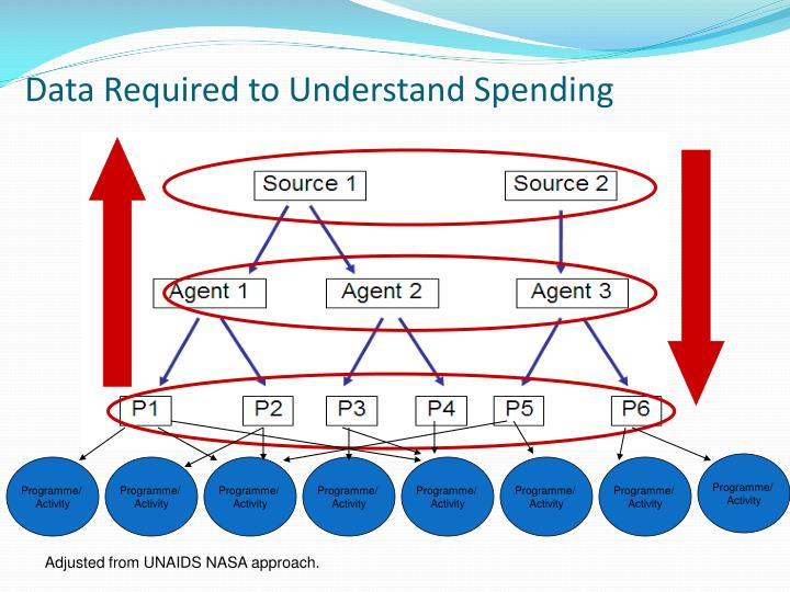 Data Required to Understand Spending