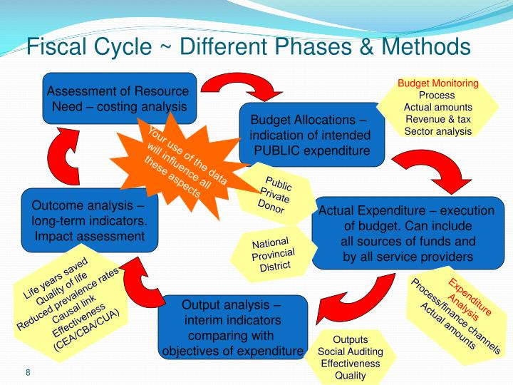 Fiscal Cycle ~ Different Phases & Methods