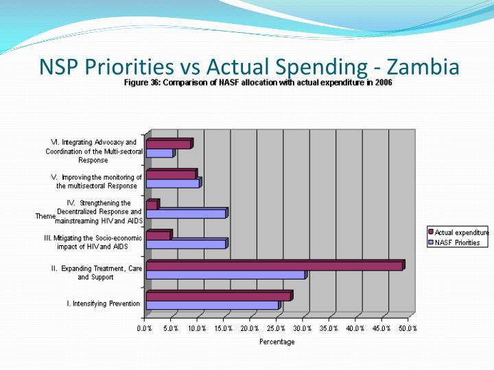 NSP Priorities vs Actual Spending - Zambia
