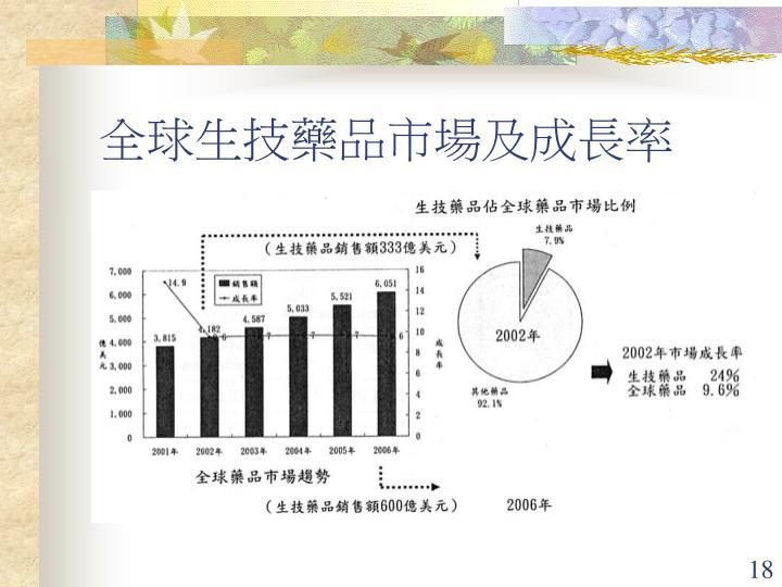 全球生技藥品市場及成長率