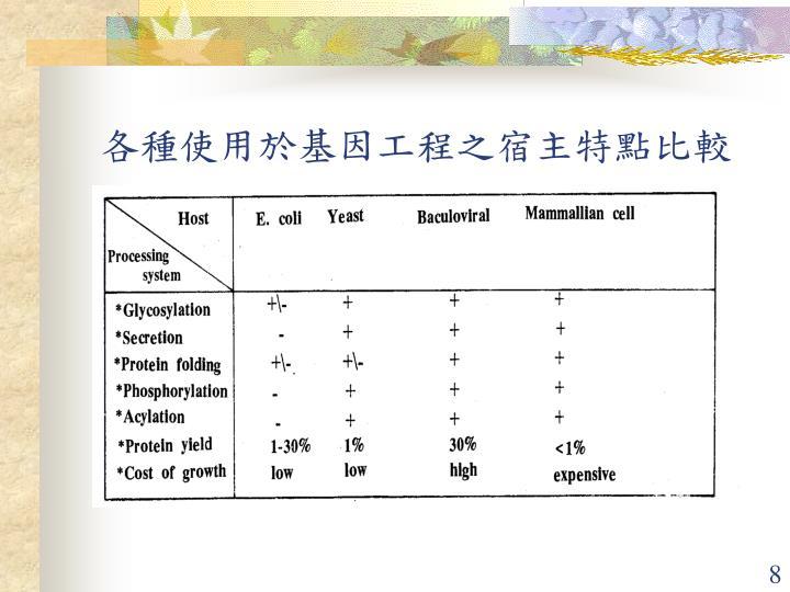 各種使用於基因工程之宿主特點比較