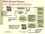 pma review process very simplified block diagram