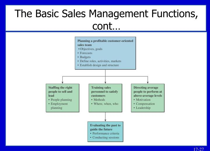 The Basic Sales Management Functions, cont…