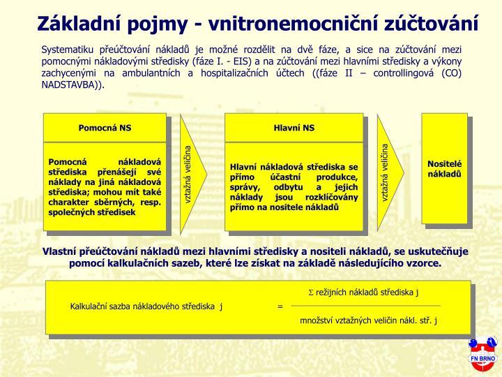 Základní pojmy - vnitronemocniční zúčtování