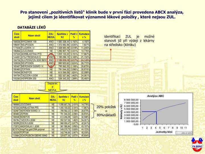 """Pro stanovení """"pozitivních listů"""" klinik bude v první fázi provedena ABCX analýza, jejímž cílem je identifikovat významné lékové položky , které nejsou ZUL."""
