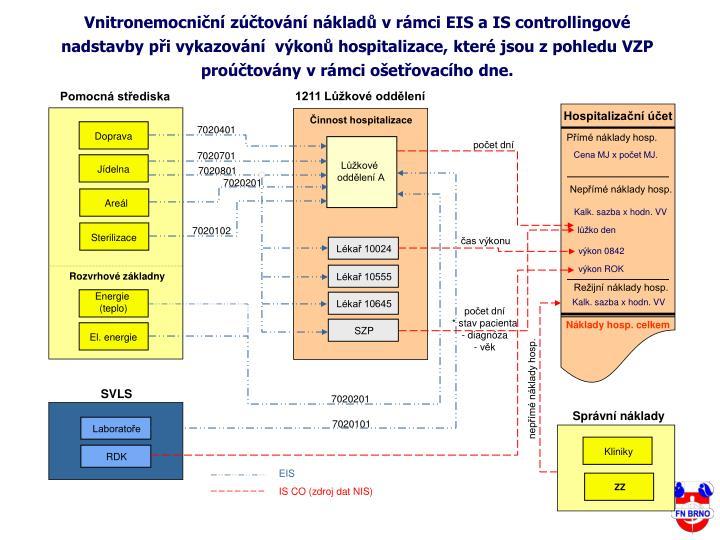 Vnitronemocniční zúčtování nákladů v rámci EIS a IS controllingové nadstavby při vykazování  výkonů hospitalizace, které jsou z pohledu VZP proúčtovány v rámci ošetřovacího dne.