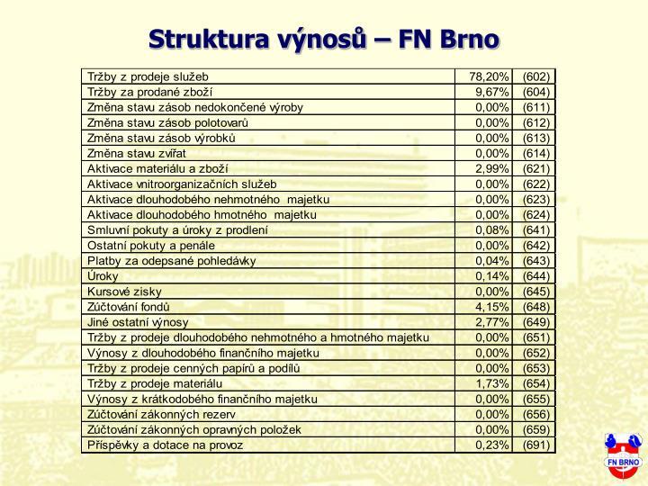 Struktura výnosů – FN Brno