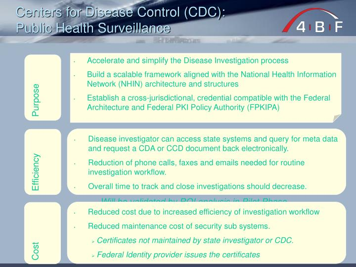 Centers for Disease Control (CDC):