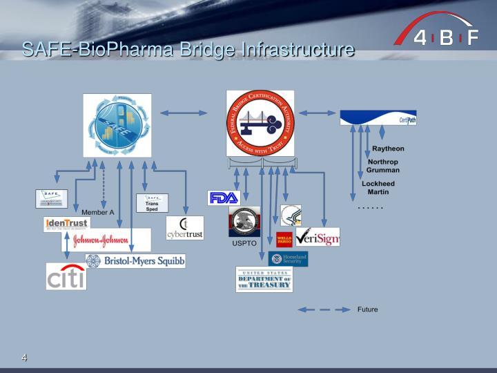 SAFE-BioPharma Bridge Infrastructure