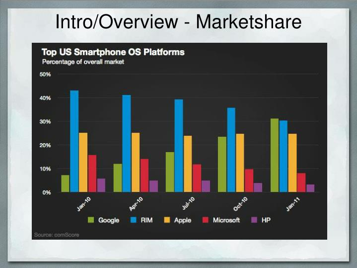 Intro/Overview - Marketshare
