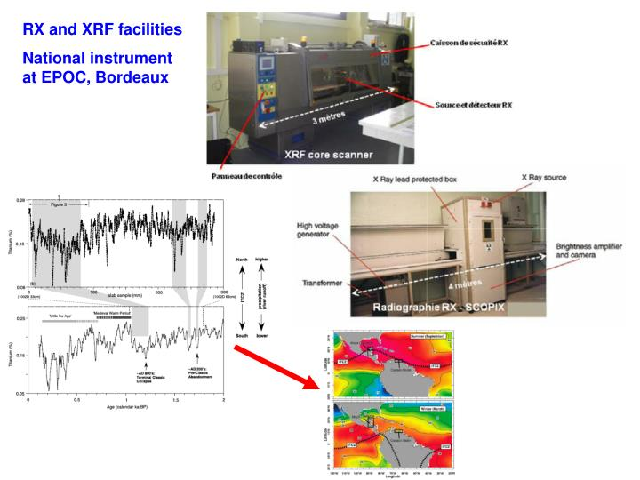RX and XRF facilities