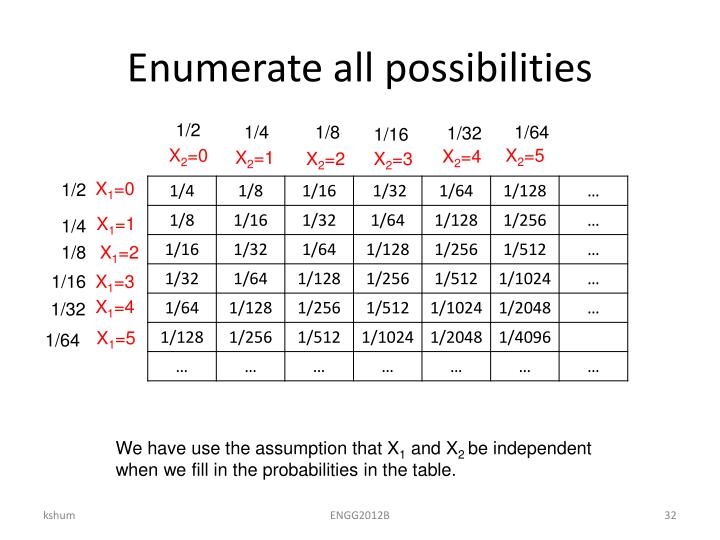 Enumerate all possibilities