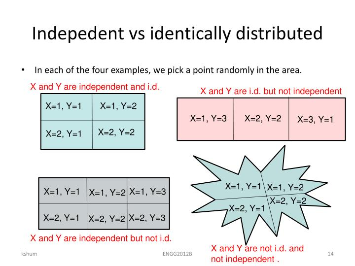 Indepedent vs identically distributed