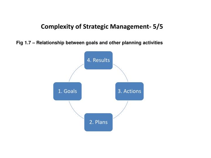 Complexity of Strategic Management- 5/5