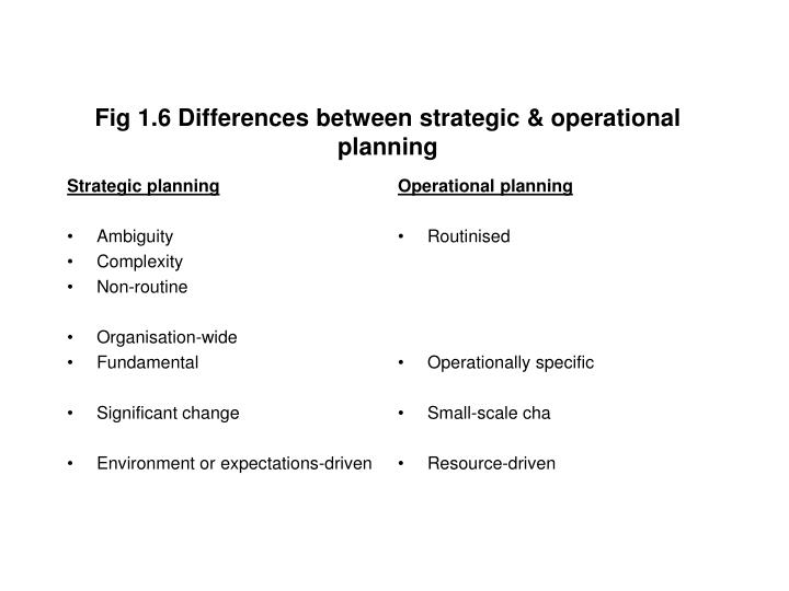 Fig 1.6 Differences between strategic & operational planning