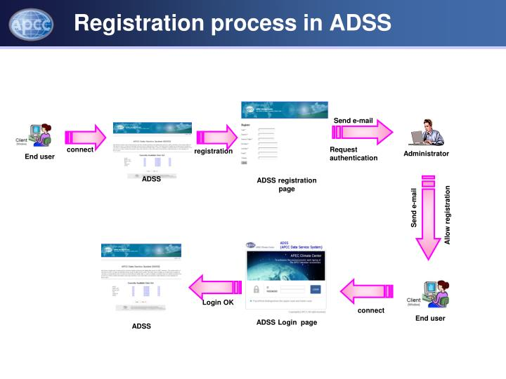 Registration process in ADSS