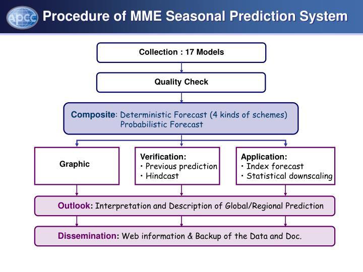 Procedure of MME Seasonal Prediction System