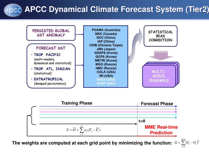 APCC Dynamical Climate Forecast System (Tier2)