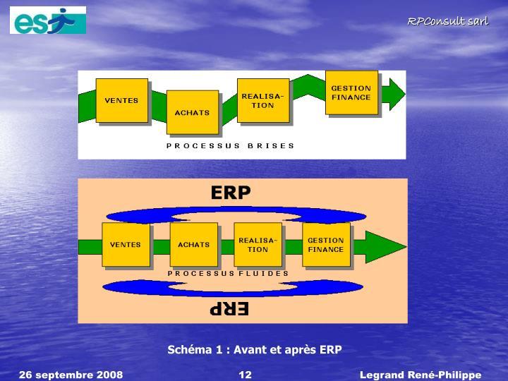 Schéma 1 : Avant et après ERP