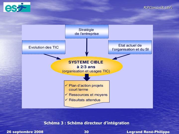 Schéma 3 : Schéma directeur d'intégration