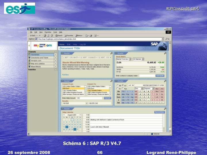 Schéma 6 : SAP R/3 V4.7