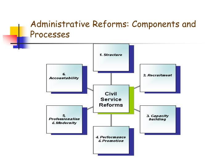 Administrative Reforms: Components and Processes