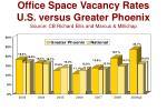 office space vacancy rates u s versus greater phoenix source cb richard ellis and marcus millichap