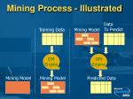 mining process illustrated