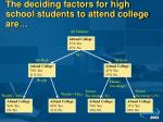 the deciding factors for high school students to attend college are