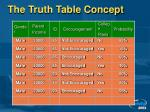 the truth table concept