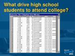 what drive high school students to attend college