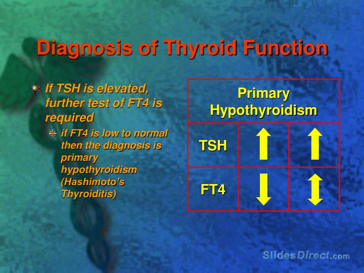 Diagnosis of Thyroid Function