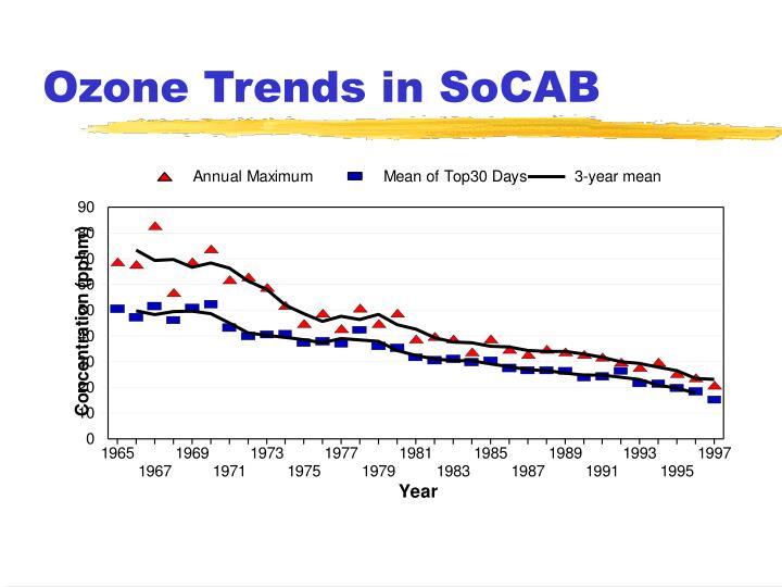 Ozone Trends in SoCAB
