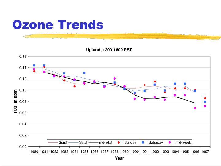 Ozone Trends