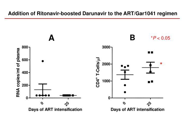 Addition of Ritonavir-boosted Darunavir to the ART/Gar1041 regimen