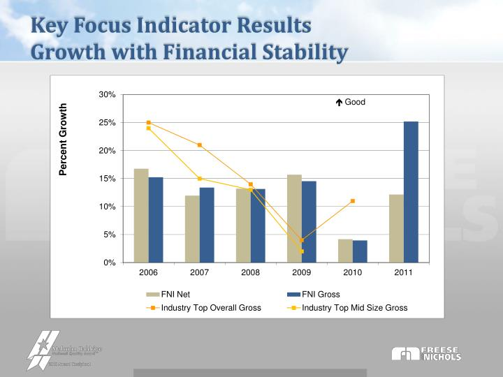 Key Focus Indicator Results