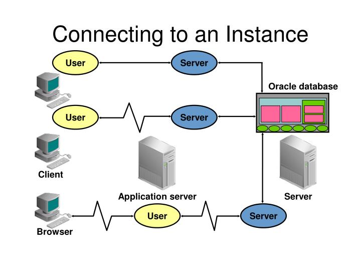 Connecting to an instance