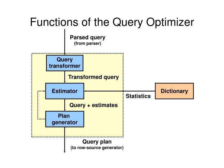 Functions of the Query Optimizer