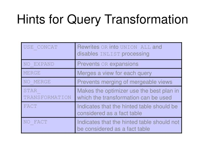 Hints for Query Transformation