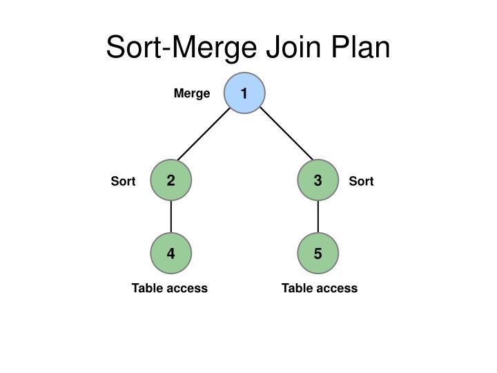Sort-Merge Join Plan
