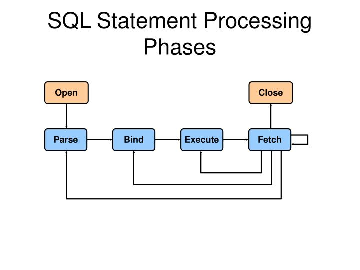 SQL Statement Processing Phases