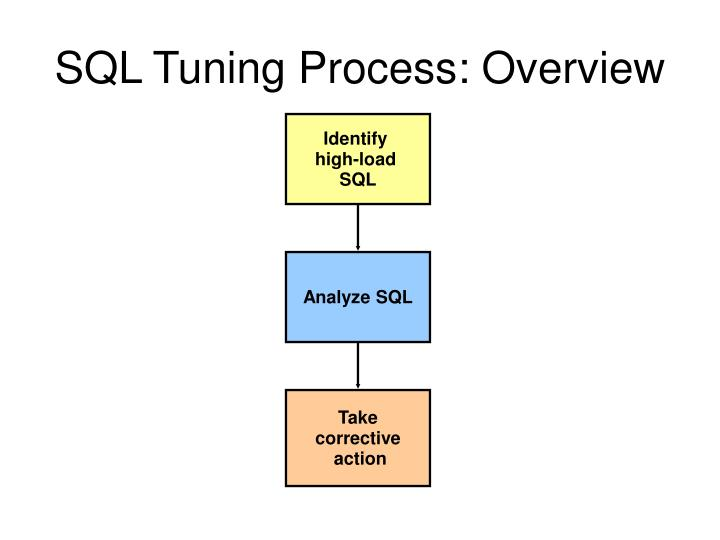 SQL Tuning Process: Overview