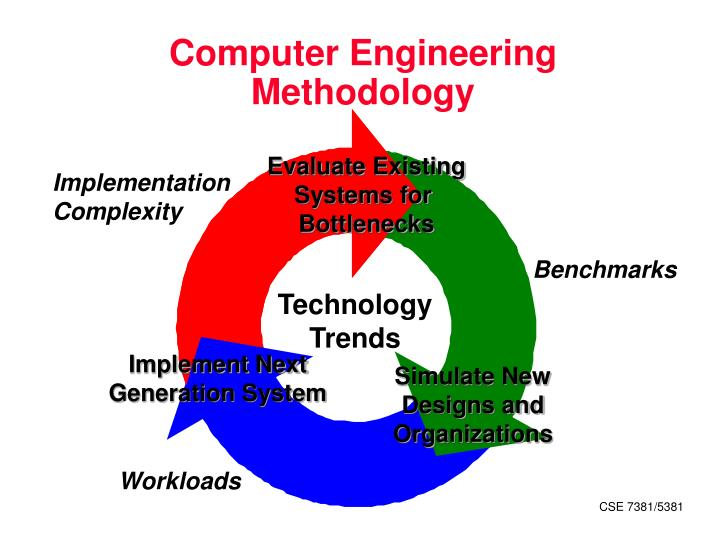 Computer Engineering Methodology