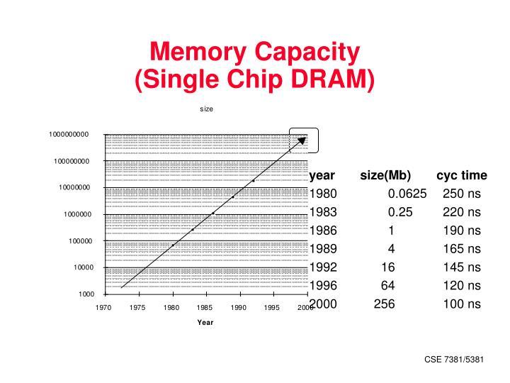 Memory Capacity