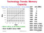 technology trends memory capacity