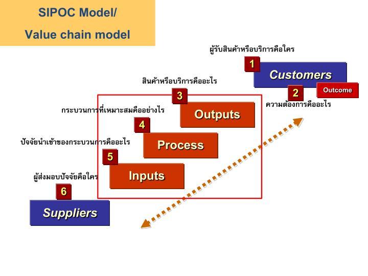 SIPOC Model/