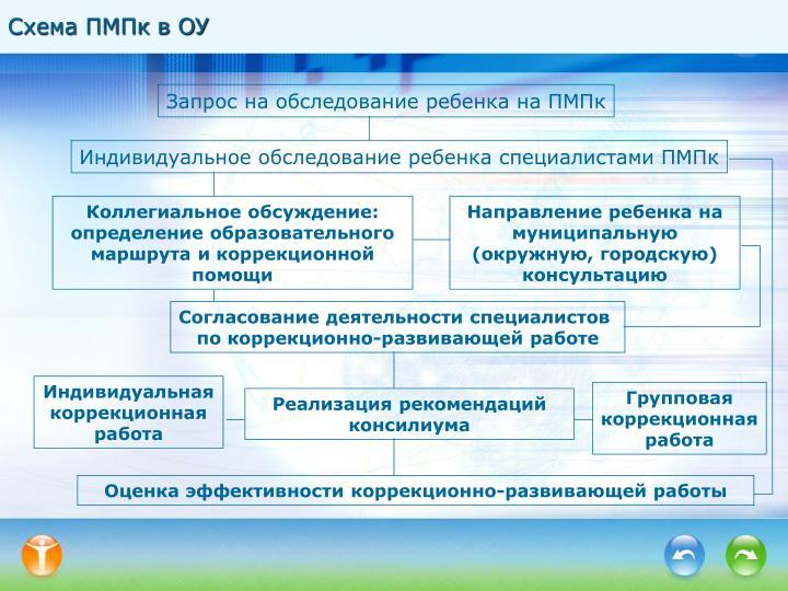 Обследование дефектолога на пмпк