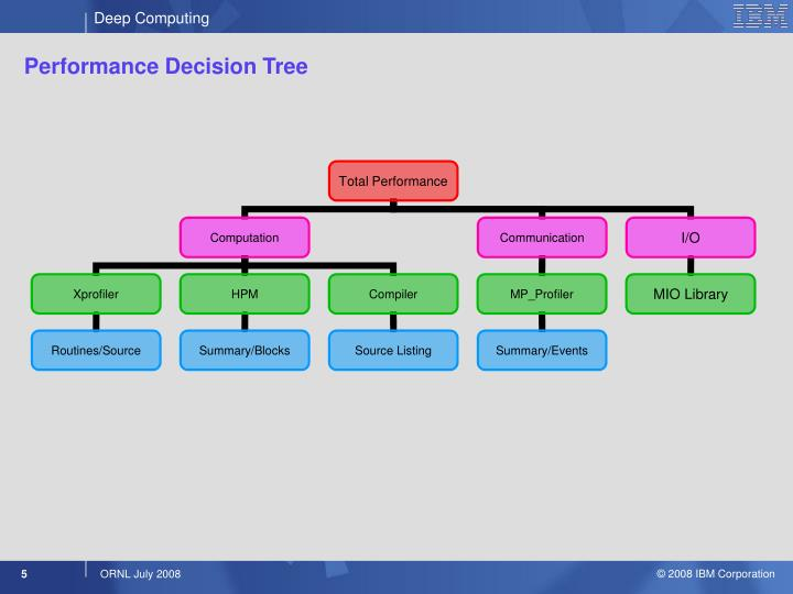 Performance Decision Tree